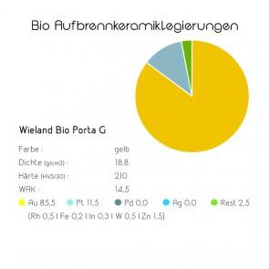 Bio Aufbrennkeramiklegierungen Wieland Bio Porta G