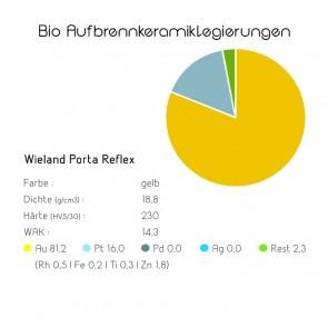 Bio Aufbrennkeramiklegierungen Wieland Porta Reflex