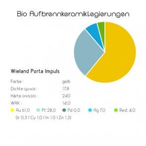 Bio Aufbrennkeramiklegierungen Wieland Porta Impuls