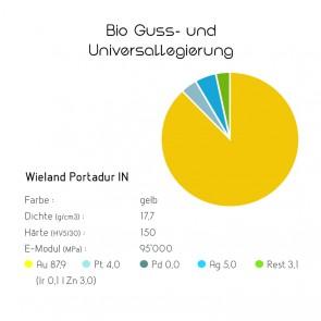 Bio Guss- und Universallegierungen Wieland Portadur IN