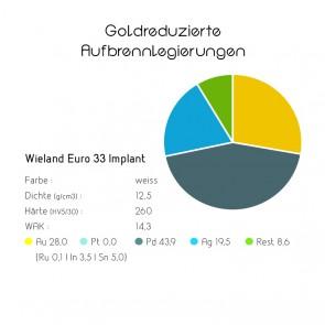 Goldreduzierte Aufbrennlegierungen - Wieland Euro 33 Implantat