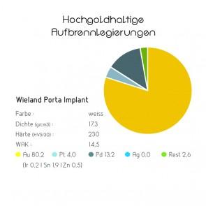 Hochgoldhaltige Aufbrennlegierungen - Wieland Porta Implant