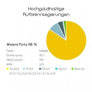 Hochgoldhaltige Aufbrennlegierungen - Wieland Porta AB 76