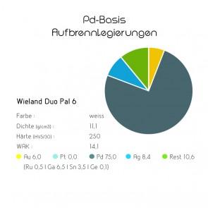 Pd-Basis-Aufbrennlegierung Wieland Duo Pal 6