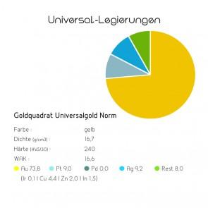 Universallegierung Universalgold Norm