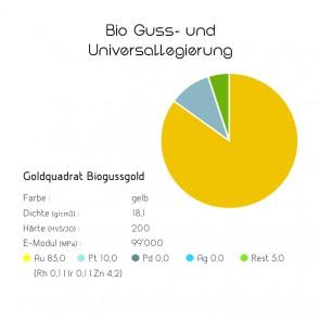 Goldquadrat Biogussgold