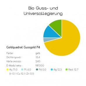 Goldquadrat Gussgold P4