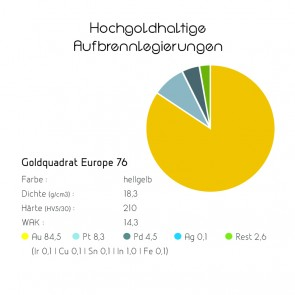 Goldquadrat Hochgoldhaltige Aufbrennlegierungen Europa 76