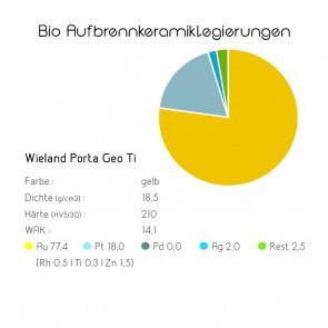 Bio Aufbrennkeramiklegierungen Wieland Porta Geo Ti