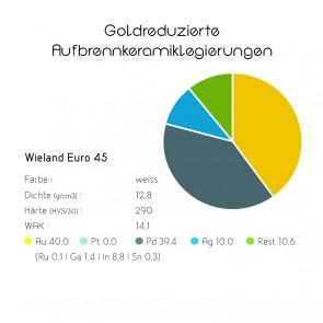 Goldreduzierte Aufbrennlegierungen - Wieland Euro 45