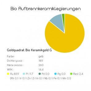 Bio Aufbrennkeramiklegierungen Goldquadrat Bio Keramikgold G