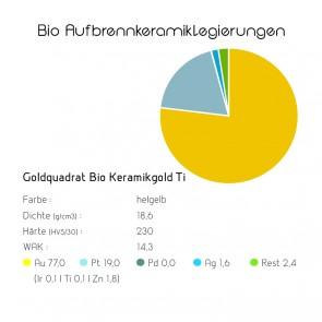 Goldquadrat Bio Aufbrennkeramiklegierungen Bio Keramikgold Ti
