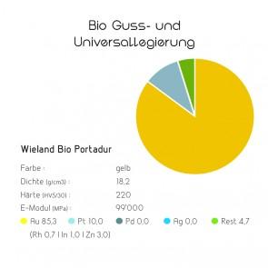 Bio Guss- und Universallegierungen Wieland Bio Portadur