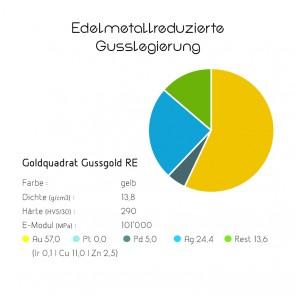 Goldquadrat Edelmetallreduzierte Gusslegierung Gussgold RE