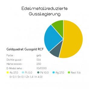 Goldquadrat Edelmetallreduzierte Gusslegierung Gussgold RCF