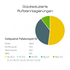 Goldreduzierte Aufbrennlegierung Palladiumgold 52