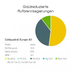 Goldquadrat Goldreduzierte Aufbrennlegierung Europe 45