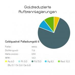 Goldquadrat Goldreduzierte Aufbrennlegierung Palladiumgold 6