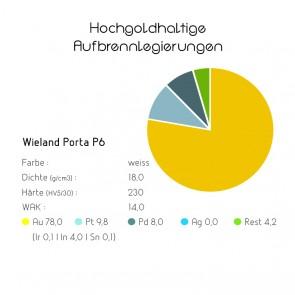 Hochgoldhaltige Aufbrennlegierungen - Wieland Porta P6