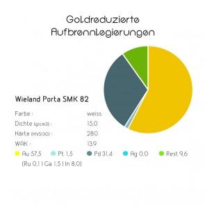 Goldreduzierte Aufbrennlegierungen - Wieland Porta SMK 82