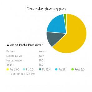 Presslegierung Wieland Porta PressOver