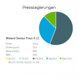 Presslegierung Wieland Simidur Press X LC