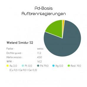 Pd-Basis-Aufbrennlegierung Wieland Simidur S2