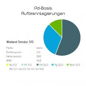 Pd-Basis-Aufbrennlegierung Wieland Simidur S1S