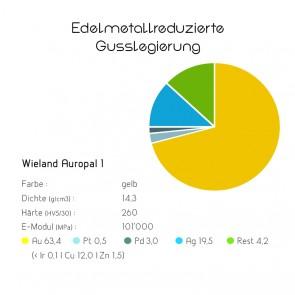 Edelmetallreduzierte Gusslegierung Wieland Auropal 1