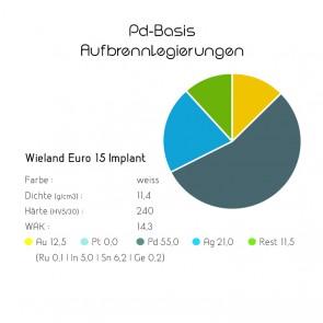 Pd-Basis-Aufbrennlegierung Wieland Euro 15 Implant