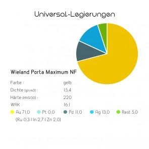 Universallegierung Wieland Porta Maximum NF
